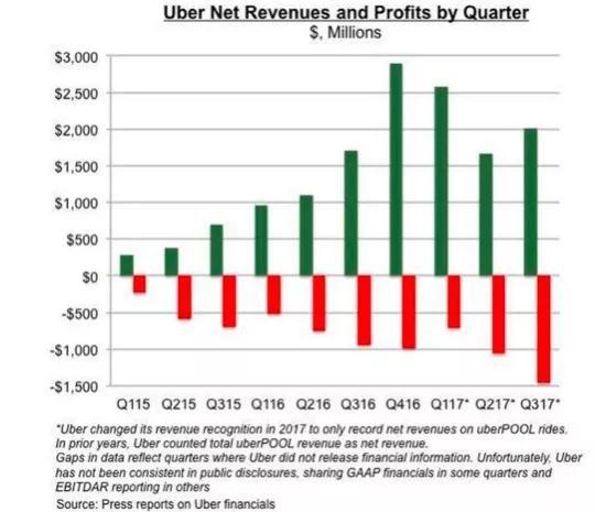 Uber 近几年的营业额(绿)和盈利(红)情况