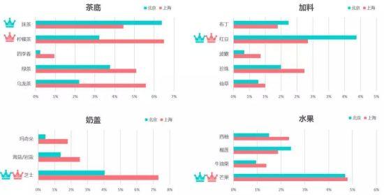根据大众点评每家奶茶店推荐菜单里各款奶茶的频数,城室科技分析了2017年7月3日北京和上海两城消费者的口味偏好。