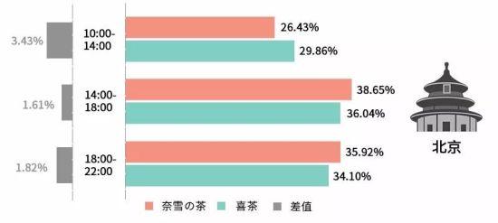 ' 喜茶 '& '奈雪の茶'工作日不同时间段客流量占比(取值区间:2018年4-6月),数据来源:极光大数据。