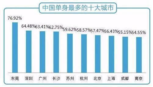 发达地区的单身比例更高(数据来源:《2017单身职场人调查报告》,珍爱网联合领英发布)