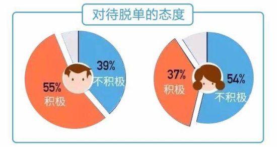 女性脱单意愿明显低于男性(数据来源:《2017单身职场人调查报告》,珍爱网联合领英发布)