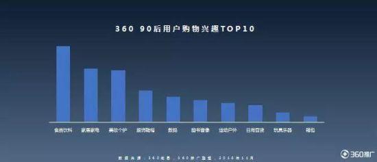 图片来源:360大数据