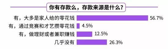 数据来源:《新周刊》,《2018中国00后生活方式调查报告》