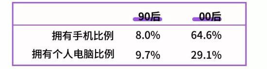 """90后数据采集自2005年,00后数据采集自2015年。数据来源:《从""""90后""""到""""00后"""":中国少年儿童发展状况调查报告》。"""