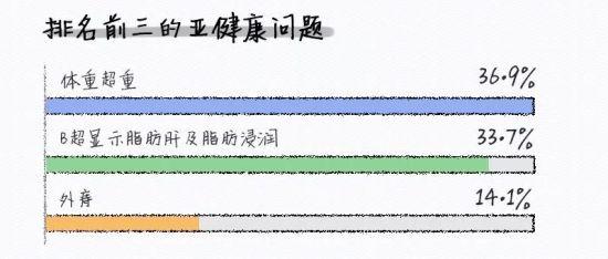数据来源:上海外服集团×第一财经周刊,《2018上海白领健康指数报告》