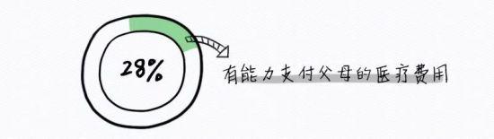 数据来源:招商信诺人寿,《2017年信诺360°健康指数调研中国区报告》